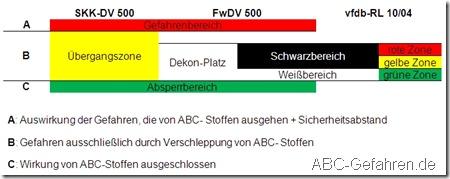 Raumordnung in ABC-Lagen